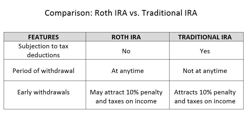 Roth vs. Traditional IRA Chart