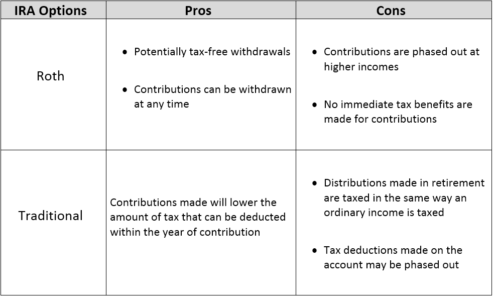 IRA Pros and Cons Chart